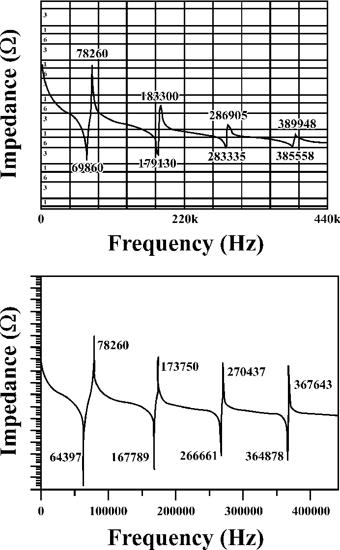 Fig. 7. Impedance variation curve of the piezoceramic disk by (top) impedance analyzer and (bottom) theoretical analysis.