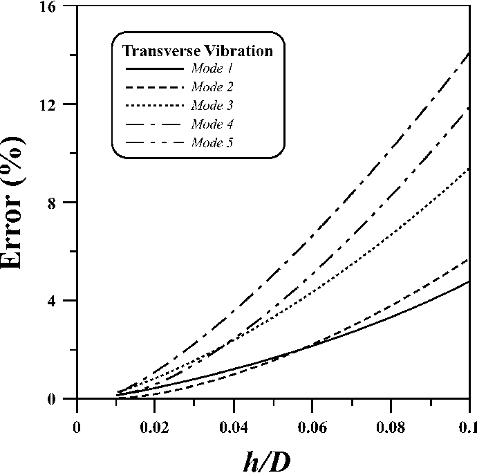Fig. 8. Discrepancies of resonant frequency predicted by theory and numerical calculation for the transverse vibration.