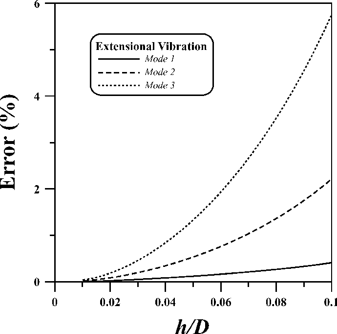 Fig. 9. Discrepancies of resonant frequency predicted by theory and numerical calculation for the extensional vibration.