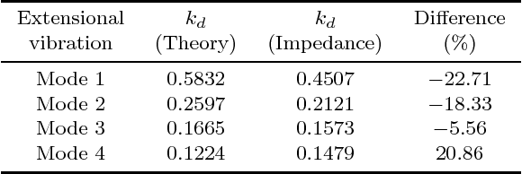 TABLE V Results of the Dynamic Electromechanical Coupling Coefficient kd Obtained by Theory and FEM for the Extensional Vibration.