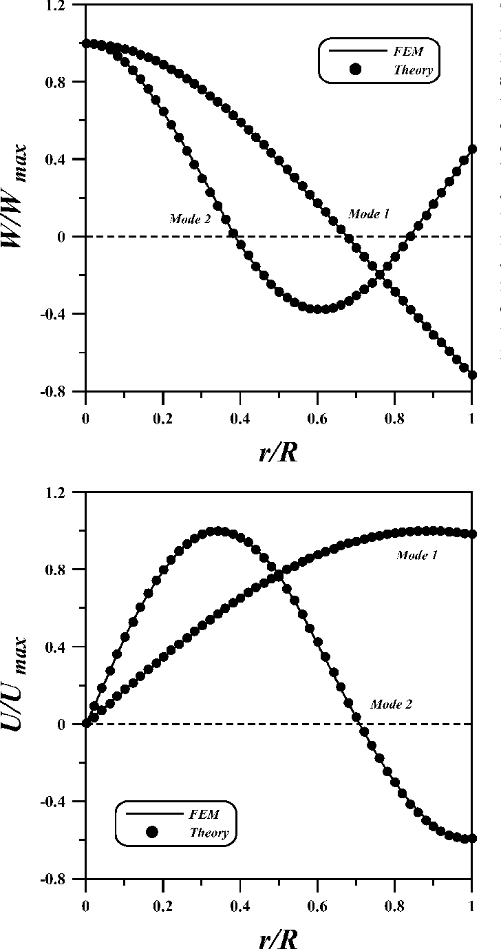 Fig. 10. Normalized displacements calculated by theory and FEM for the (top) transverse and (bottom) extensional vibrations.