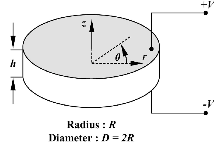Fig. 1. Geometry and coordinate system of the piezoceramic disk.