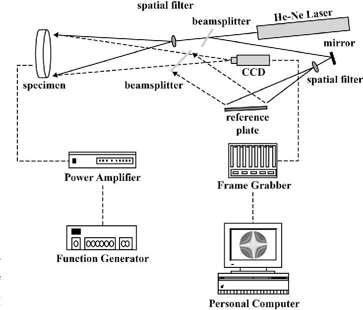 Fig. 2. Schematic of AF-ESPI setup for out-of-plane measurement.