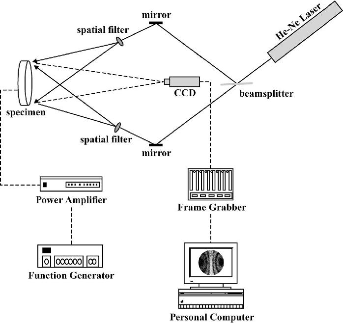 Fig. 3. Schematic of AF-ESPI setup for in-plane measurement.