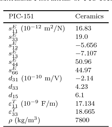 TABLE I Material Properties of PIC-151.