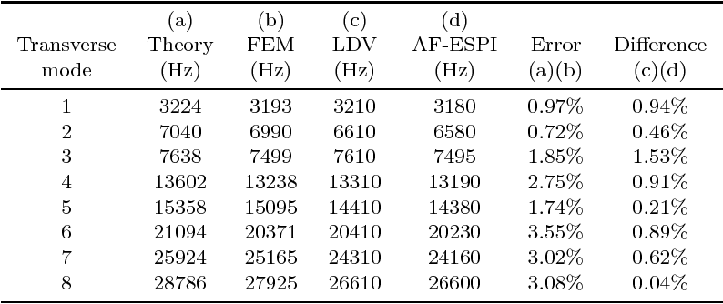 TABLE II Results of Resonant Frequencies Obtained by Theory, FEM, LDV, and AF-ESPI for the Transverse Vibration.