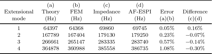 TABLE III Results of Resonant Frequencies Obtained by Theory, FEM, Impedance Analysis, and AF-ESPI for the Extensional Vibration.