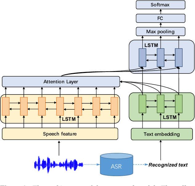 Figure 1 for Learning Alignment for Multimodal Emotion Recognition from Speech