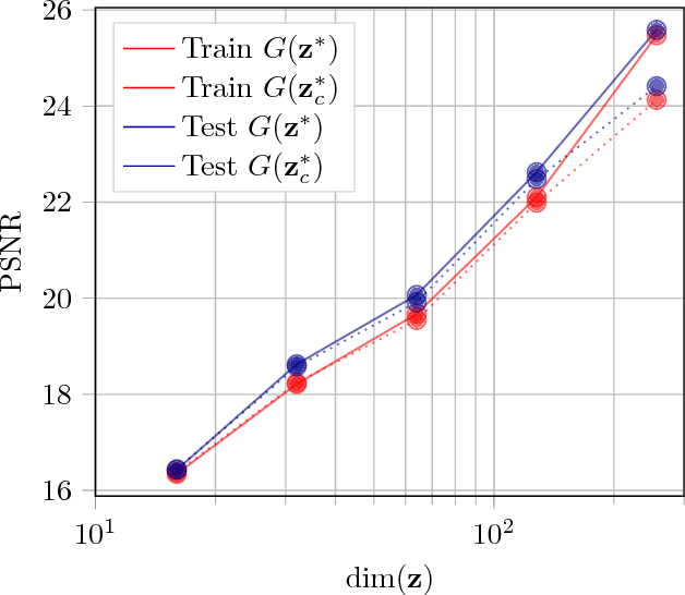 Figure 2 for Out-of-Sample Testing for GANs