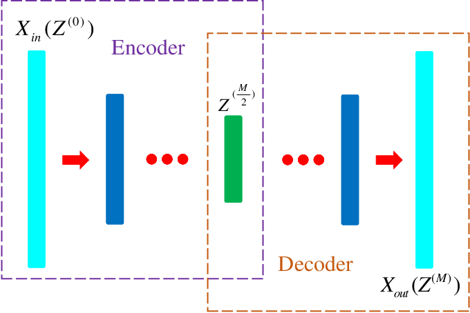 Figure 1 for Deep Clustering With Intra-class Distance Constraint for Hyperspectral Images