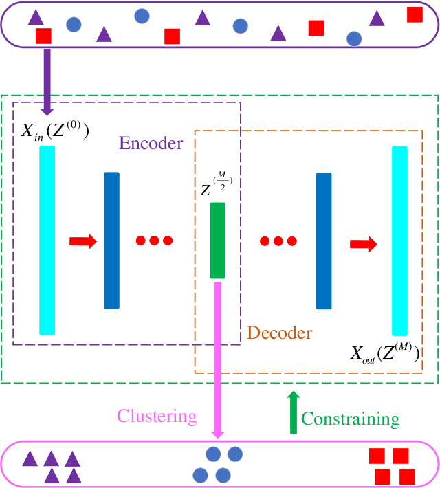 Figure 2 for Deep Clustering With Intra-class Distance Constraint for Hyperspectral Images