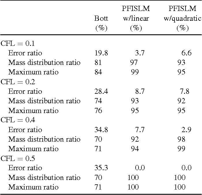 PDF] Semi-Lagrangian Flux Scheme for the Solution of the