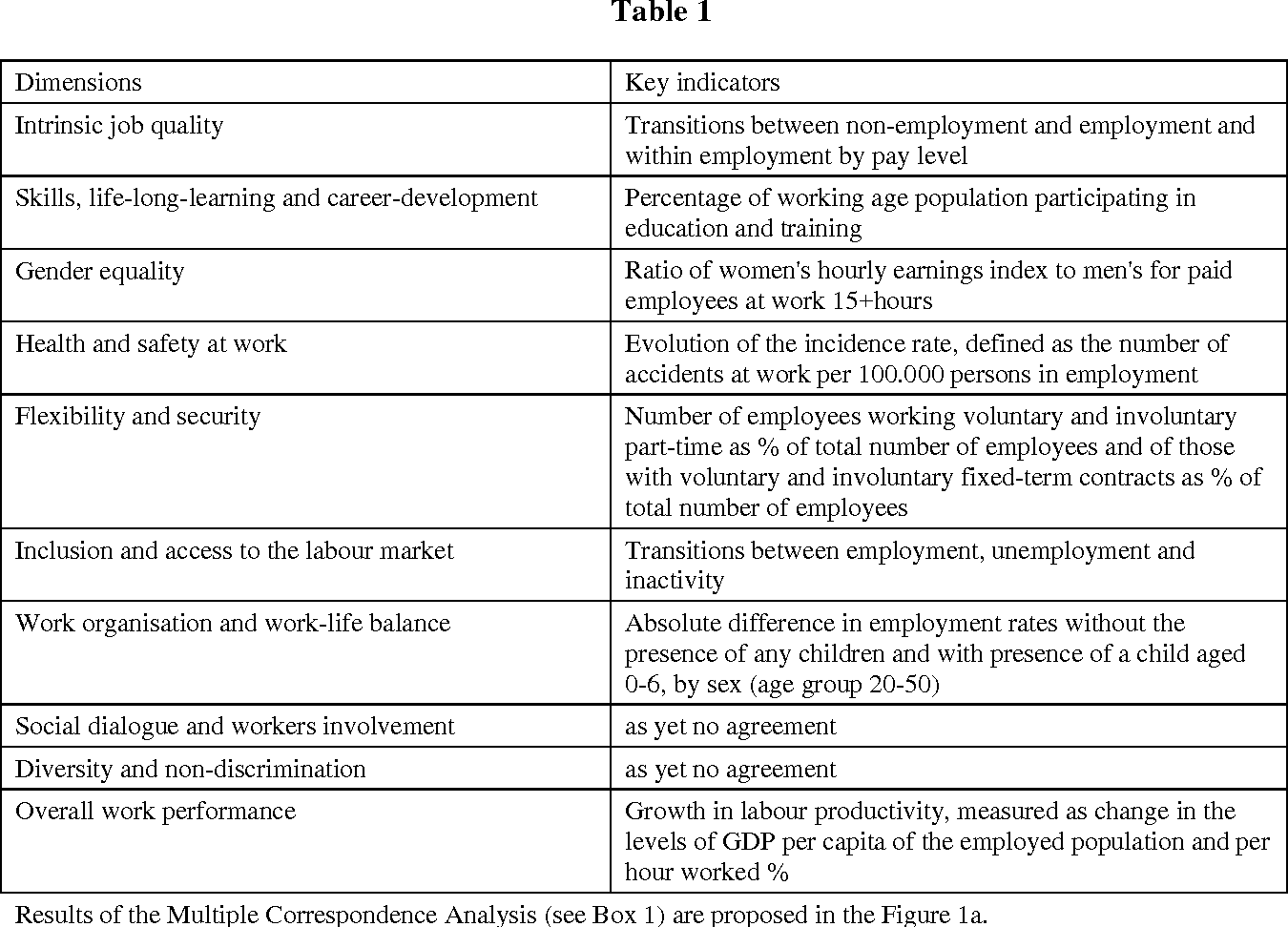 Are Quantity And Quality Of Jobs Correlated Using Interpreting