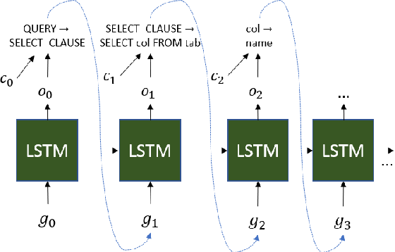 Figure 3 for Representing Schema Structure with Graph Neural Networks for Text-to-SQL Parsing