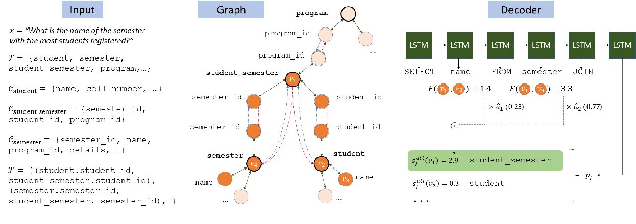 Figure 4 for Representing Schema Structure with Graph Neural Networks for Text-to-SQL Parsing