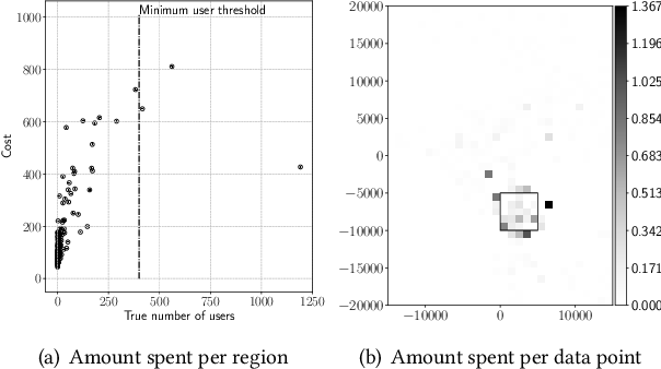 Figure 4 for Spatial Privacy Pricing: The Interplay between Privacy, Utility and Price in Geo-Marketplaces
