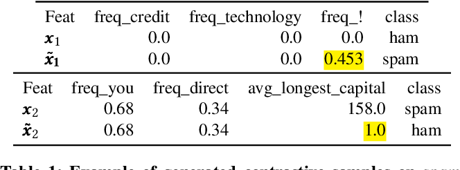 Figure 1 for Why X rather than Y? Explaining Neural Model' Predictions by Generating Intervention Counterfactual Samples