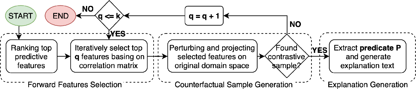 Figure 2 for Why X rather than Y? Explaining Neural Model' Predictions by Generating Intervention Counterfactual Samples