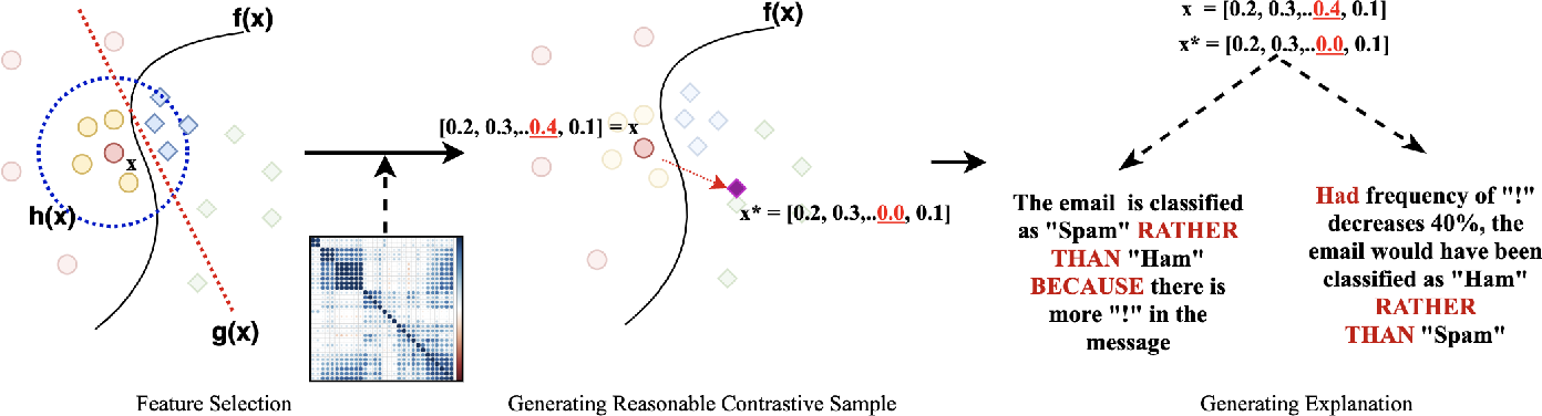 Figure 3 for Why X rather than Y? Explaining Neural Model' Predictions by Generating Intervention Counterfactual Samples