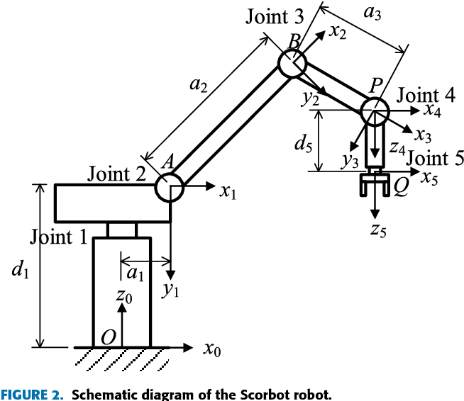 Pose Determination Of A Robot Manipulator Based On Monocular Vision