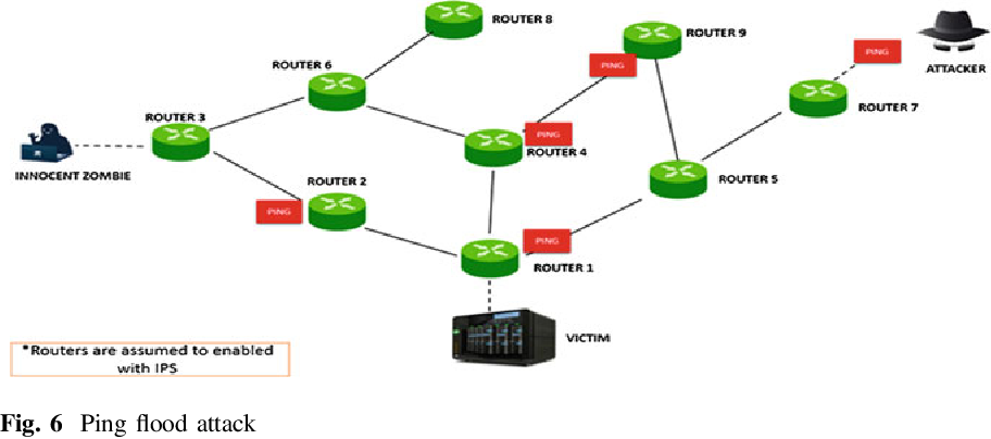 Figure 6 from DDA: An Approach to Handle DDoS (Ping Flood) Attack