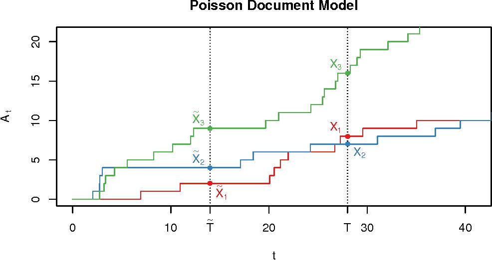 Figure 4 for Data Augmentation via Levy Processes