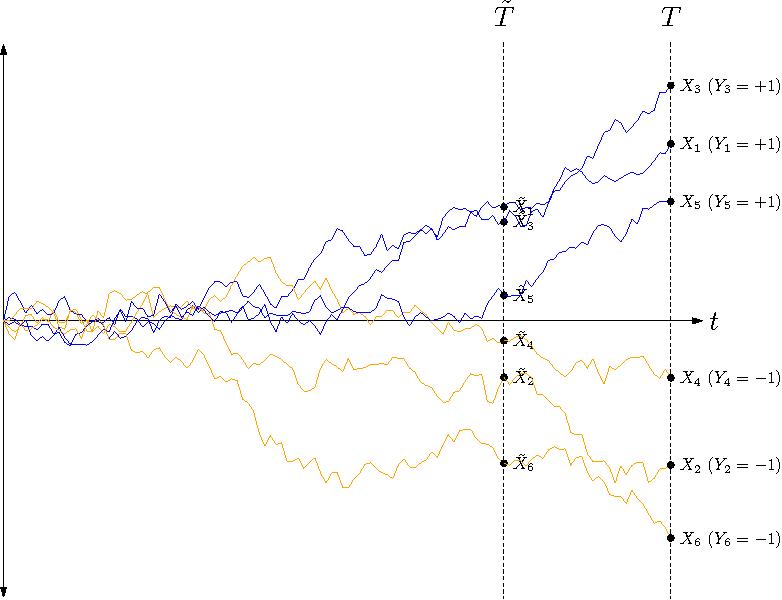 Figure 3 for Data Augmentation via Levy Processes
