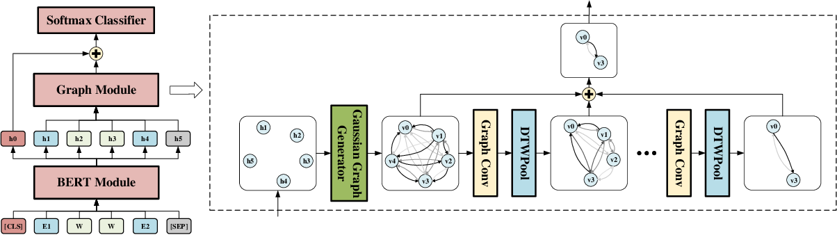 Figure 2 for GDPNet: Refining Latent Multi-View Graph for Relation Extraction