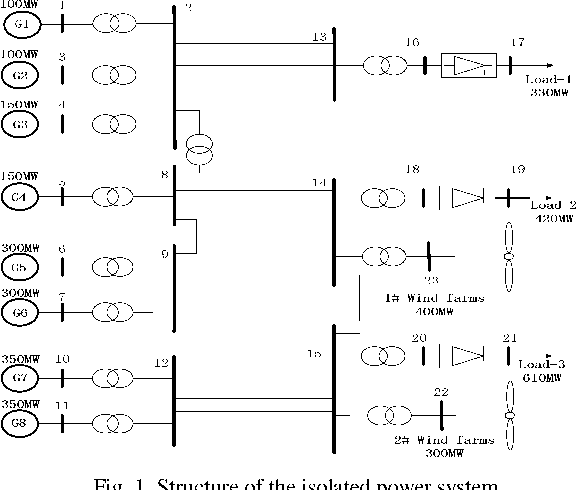 Fig. 1. Structure of the isolated power system