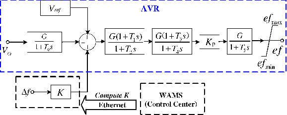 Fig. 3. The block diagram of W AMS-based control scheme (Source [8])
