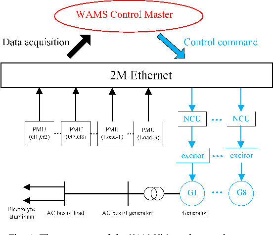 Fig. 4. The structure of the W AMS-based control system