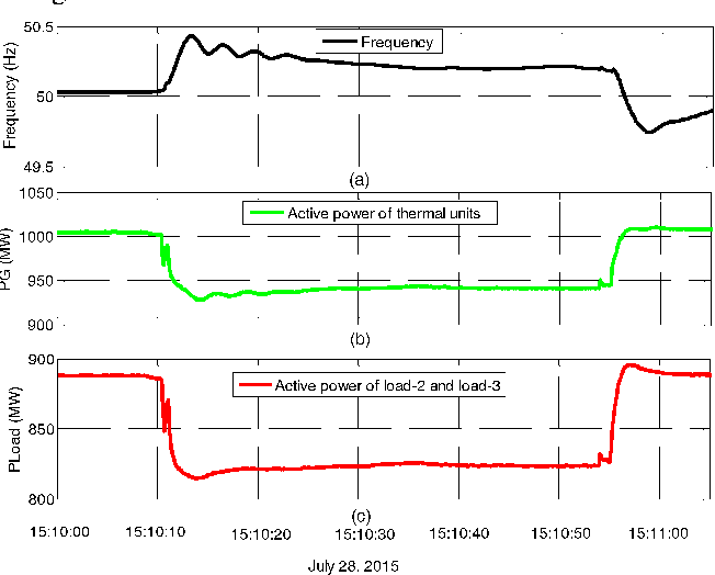 Fig. 10. The response curves of frequency, the active power of the generators and the aluminum loads when an 1.5% negative step signal is sent to G5
