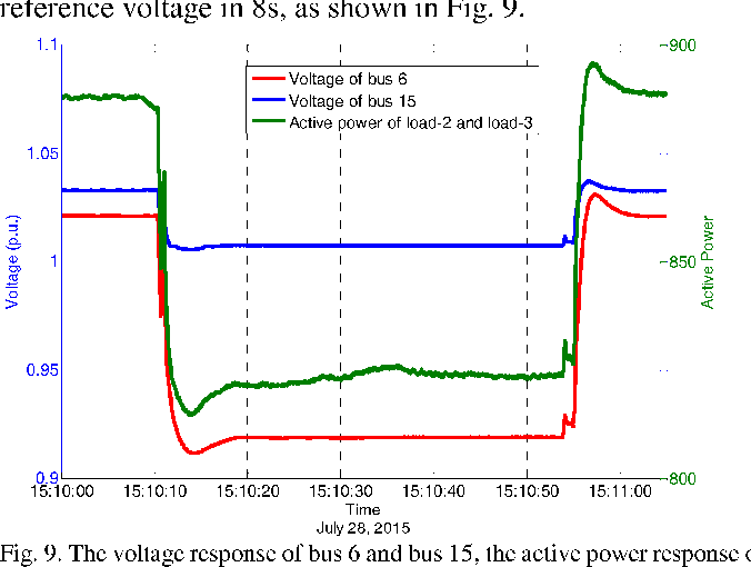 Fig. 9. The voltage response of bus 6 and bus 15, the active power response of load-2 and load-3 when an 1.5% negative step signal is sent to G5