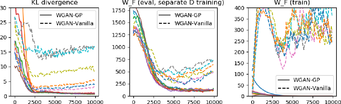 Figure 1 for Approximability of Discriminators Implies Diversity in GANs