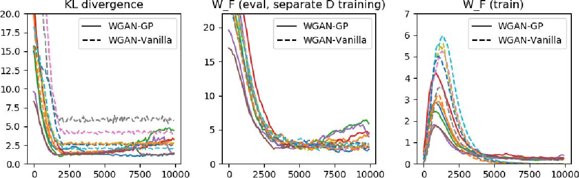 Figure 3 for Approximability of Discriminators Implies Diversity in GANs