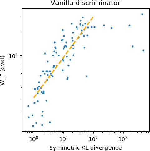 Figure 4 for Approximability of Discriminators Implies Diversity in GANs