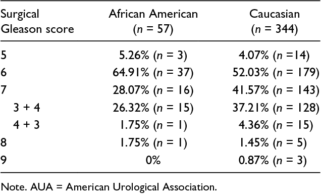 PDF] African American Men With Low-Risk Prostate Cancer Are