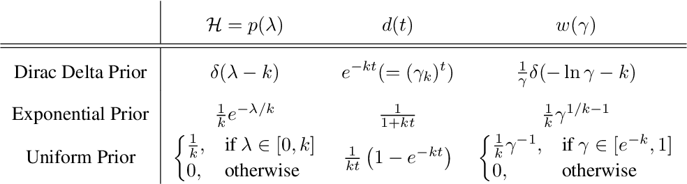 Figure 2 for Hyperbolic Discounting and Learning over Multiple Horizons