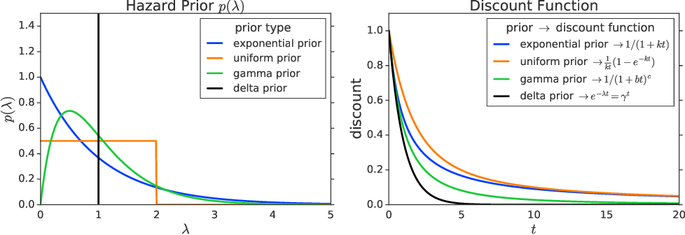 Figure 3 for Hyperbolic Discounting and Learning over Multiple Horizons