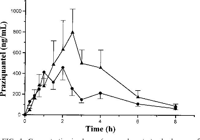 PDF] Interaction between grapefruit juice and praziquantel