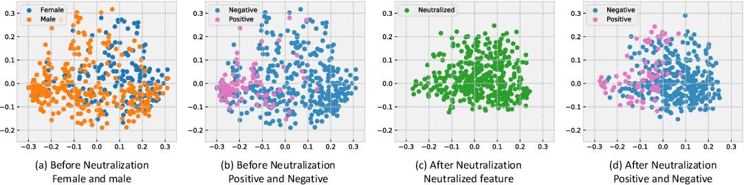 Figure 1 for Fairness via Representation Neutralization