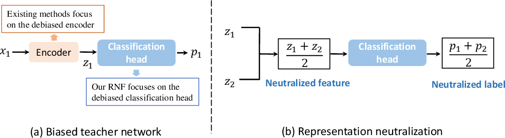 Figure 2 for Fairness via Representation Neutralization