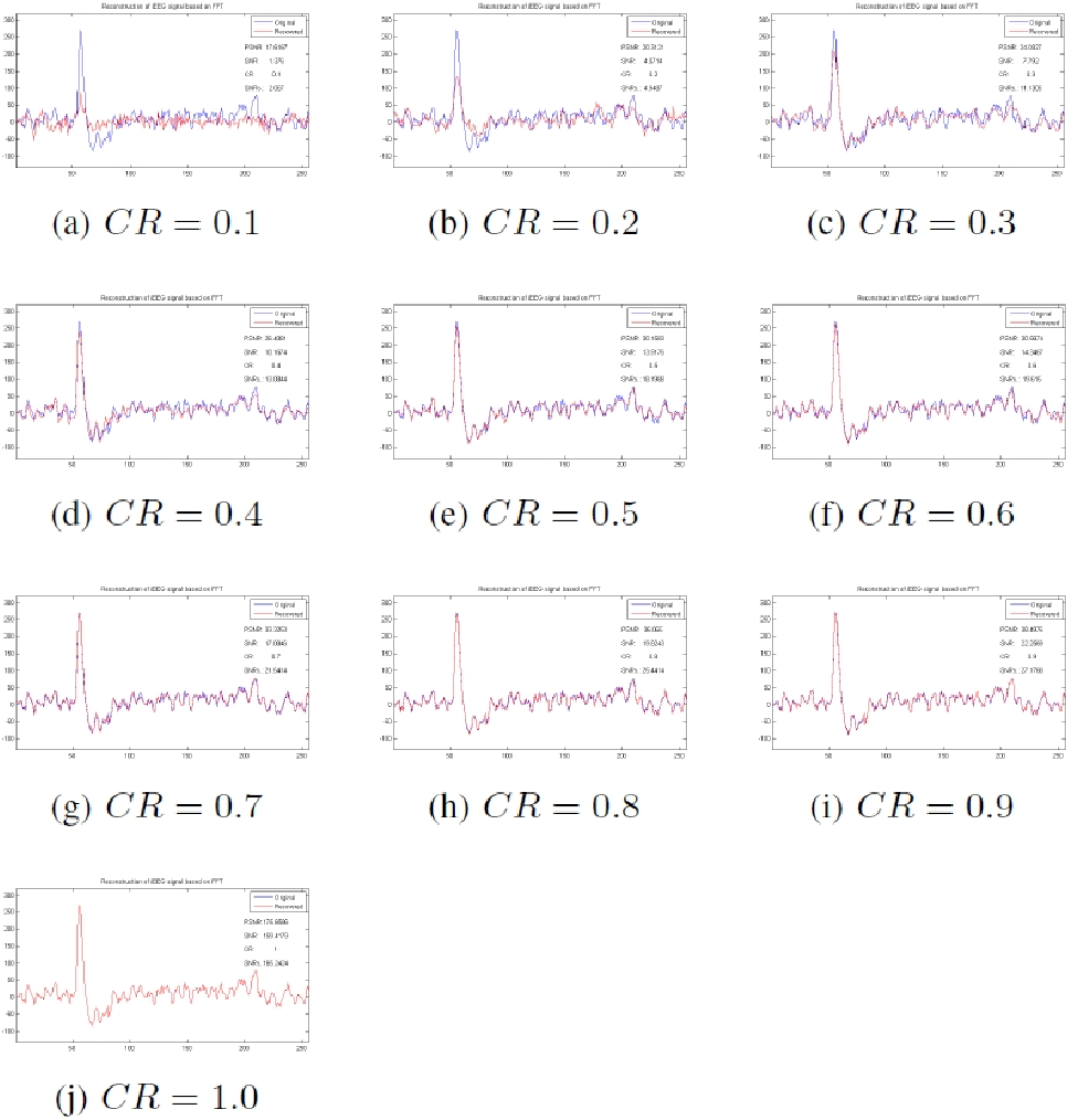 Figure 4 for Study on Compressed Sensing of Action Potential