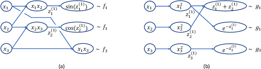 Figure 1 for Neural Network Approximations of Compositional Functions With Applications to Dynamical Systems