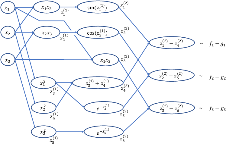 Figure 3 for Neural Network Approximations of Compositional Functions With Applications to Dynamical Systems