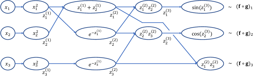 Figure 4 for Neural Network Approximations of Compositional Functions With Applications to Dynamical Systems