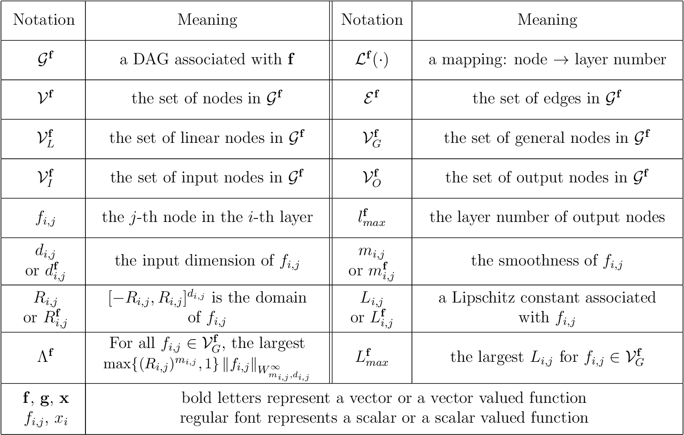 Figure 2 for Neural Network Approximations of Compositional Functions With Applications to Dynamical Systems