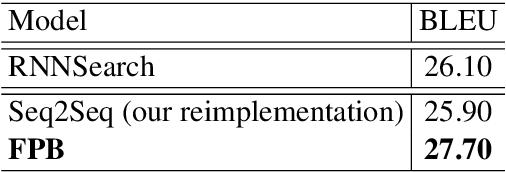 Figure 3 for Future-Prediction-Based Model for Neural Machine Translation