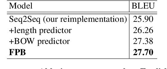 Figure 4 for Future-Prediction-Based Model for Neural Machine Translation