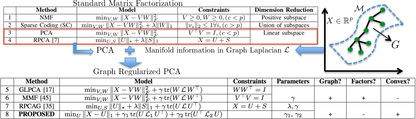 Figure 1 for Fast Robust PCA on Graphs